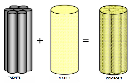 Kompozit malzemeler, ana yapısını iki bileşenden oluştururlar: