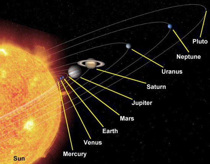 Uzay en sıcak gezegen