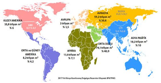 doğalgaz rezervi coğrafi dağılışı