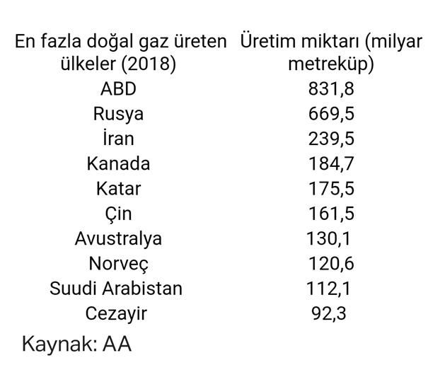 En fazla doğalgaz üreten ülkeler