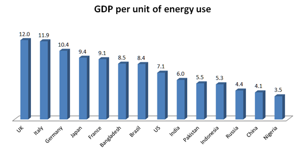 dünya enerji tüketimi tablosu