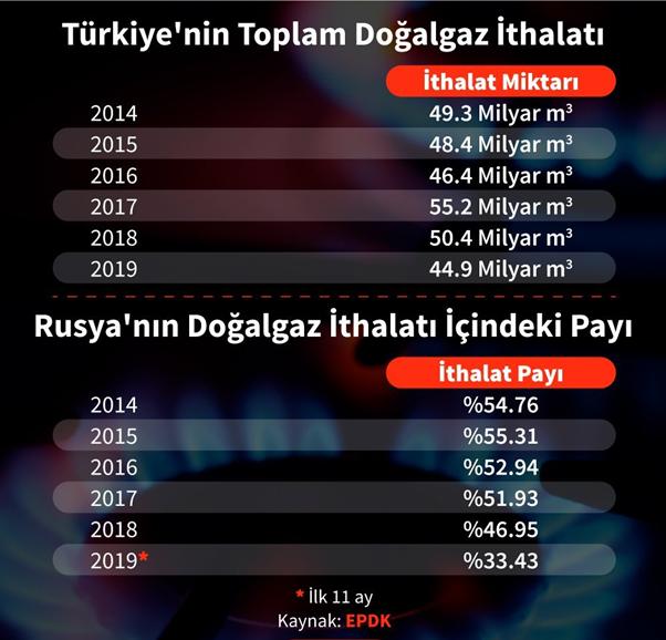 Türkiye'nin doğalgaz ithalatı