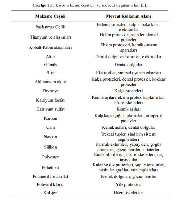 Biyomalzeme çeşitleri ve vucutta kullanılan biyomalzemeler