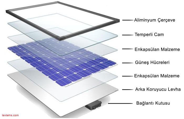 Güneş paneli bileşenleri nelerdir?