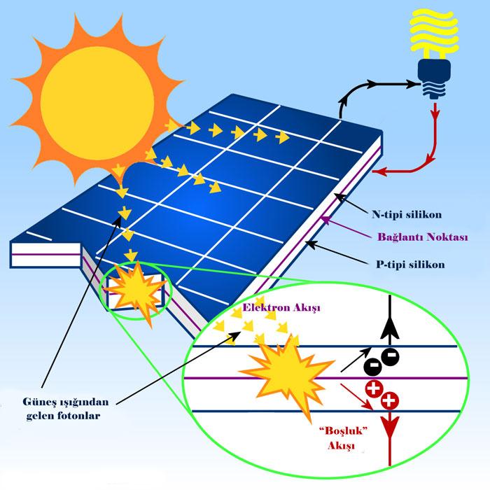 Güneş panelleri çalışma prensibi