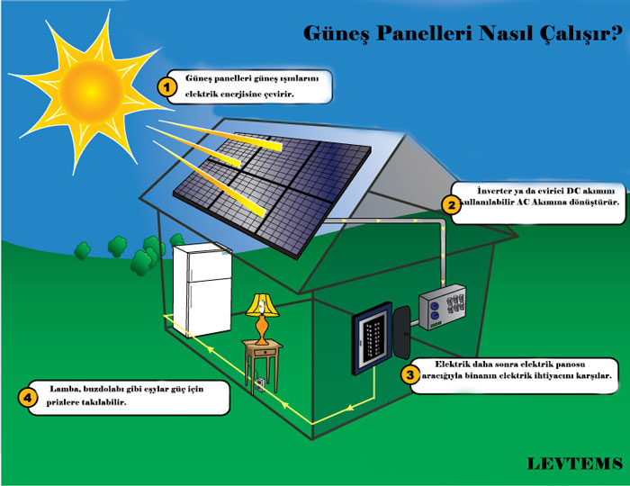 Güneş panelleri nasıl çalışır?