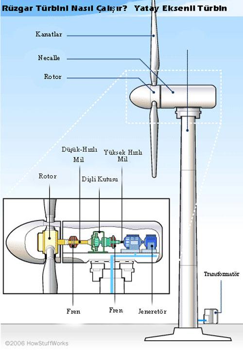 Rüzgar türbini Nasıl Çalışır? İç yapısı ve parçaları