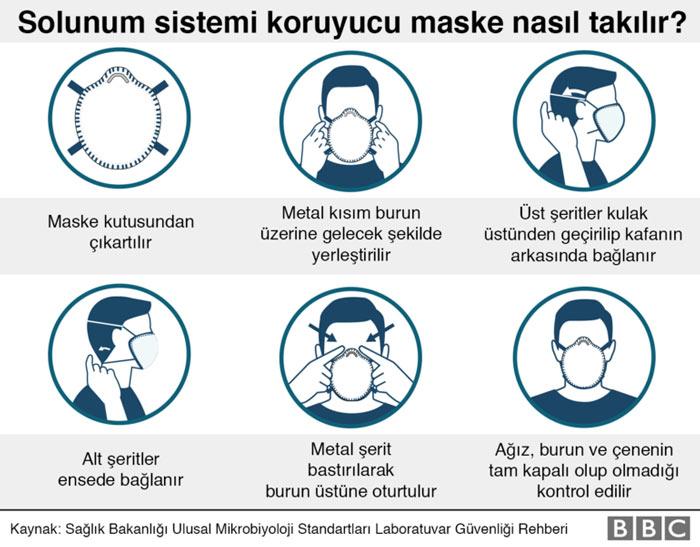 Solunum sistemi koruyucu maske nasıl takılır?