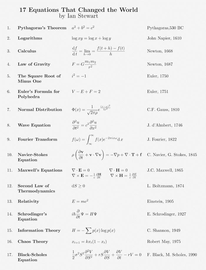 Dünyayı değiştiren 17 en önemli denklem ve anlamları