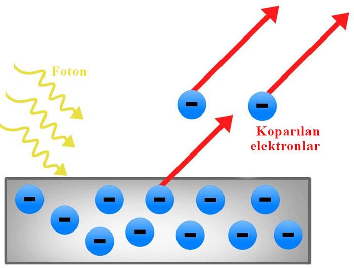 Fotoelektrik etki kuantum mekaniği