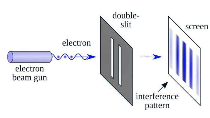 Superpozisyon kuantum
