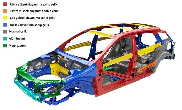 Araba hangi malzemelerden yapılır