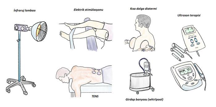 fizyoterapi yöntemler