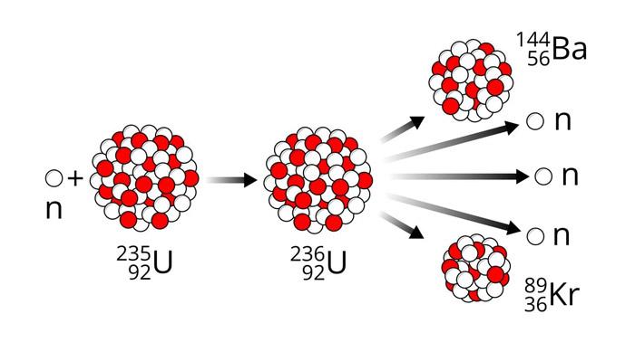 Nükleer f,isyon nedir? Fisyon ve Fizyon arasındaki fark