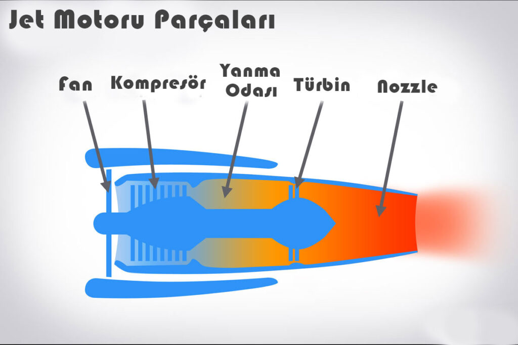 Jet motoru parçaları