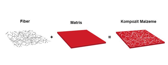 kompozit malzeme bileşenleri: fiber ve matris malzemeler